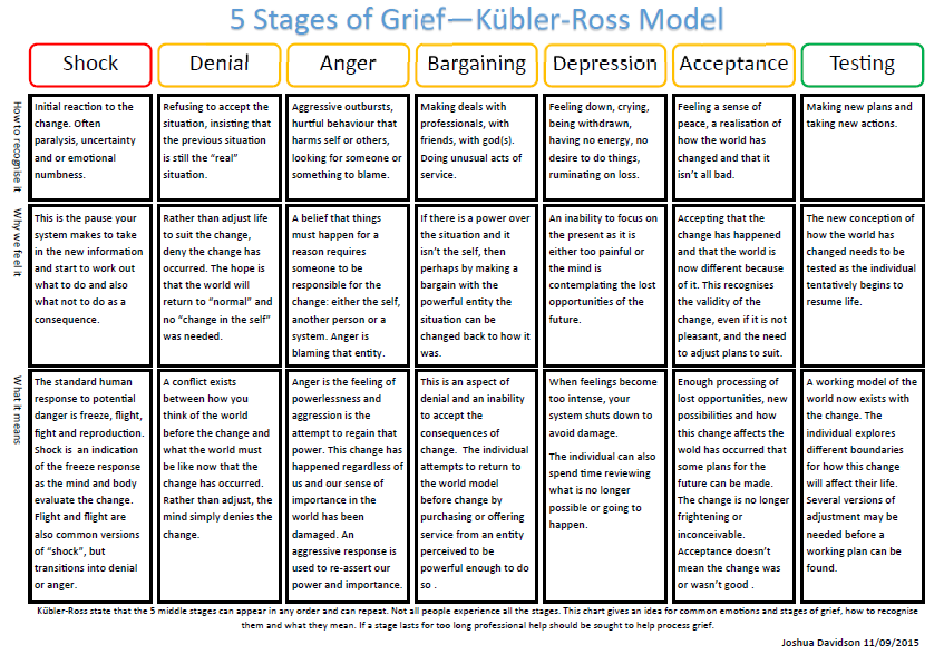 Copy of this can be downloaded here stages of grief pdf 103 kb